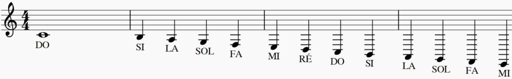 les lignes supplémentaires en musique